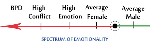 high conflict woman in relationship